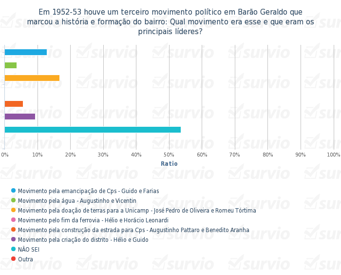 Em 1952-53 houve um terceiro movimento politico em Barao Geraldo que marcou a historia e formacao do - grafico de barras horizontalmente (1)